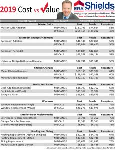 2019 Cost Vs Value Summary Report